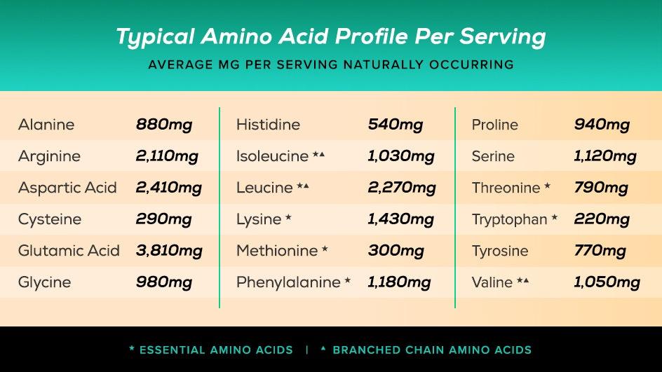 Chart of typical amino acids per serving