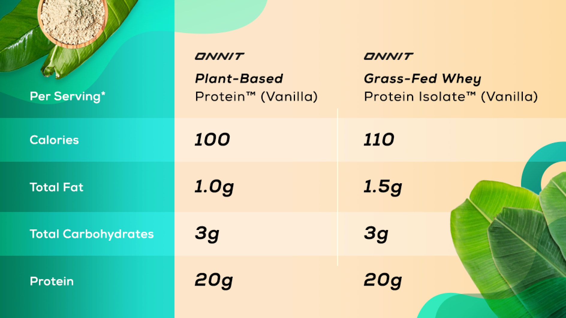 plant based protein nutrition facts